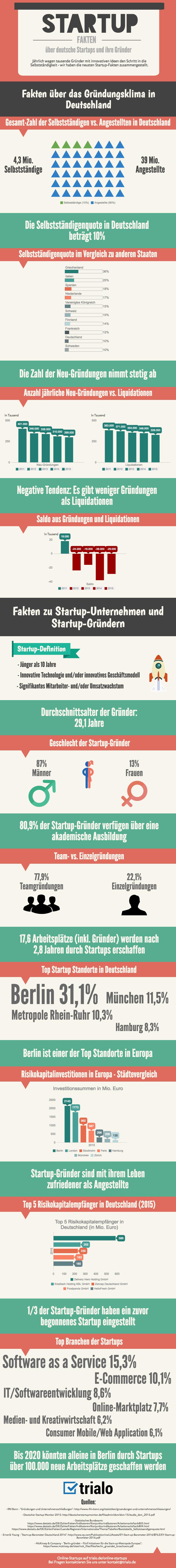 infografik_startups