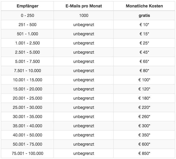 cleverreach_kosten